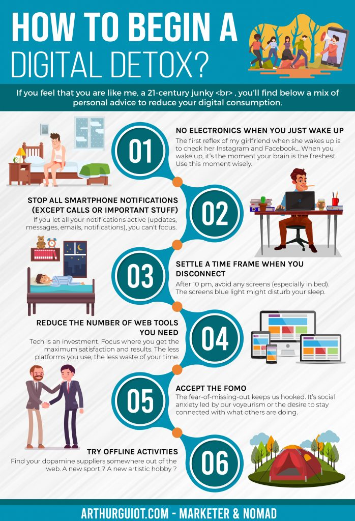 Digital diet infographics, digital diet infographics