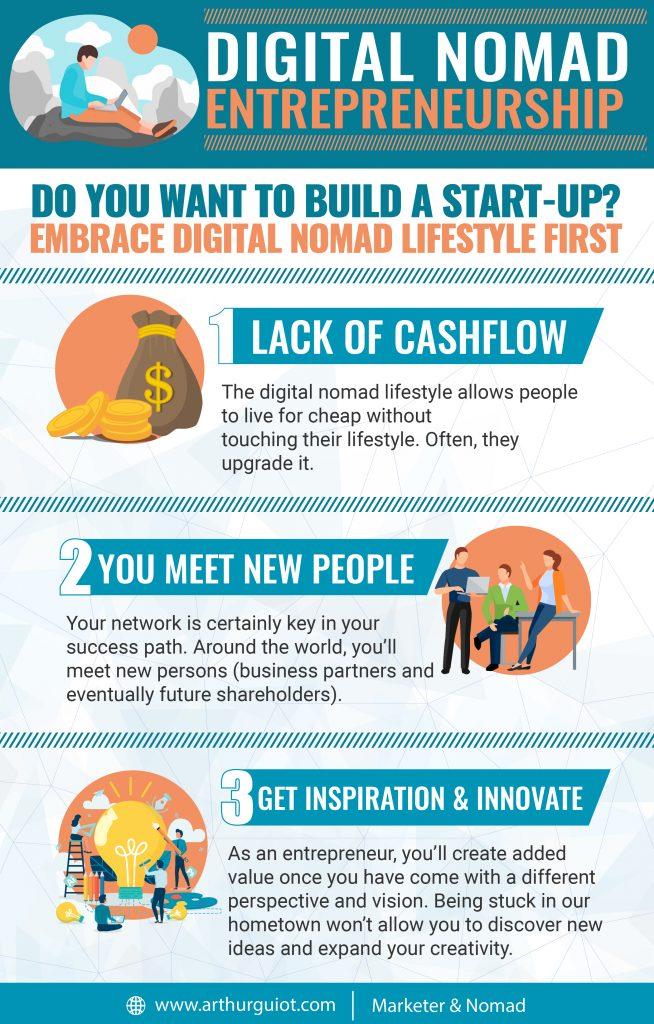 Infographics digital nomadism, digital nomad and entrepreneurship
