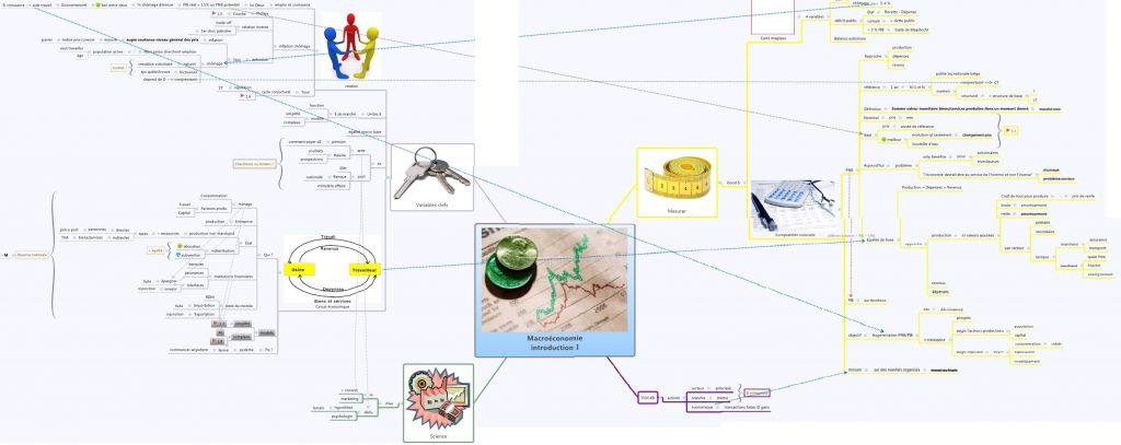 Mind Map about economics
